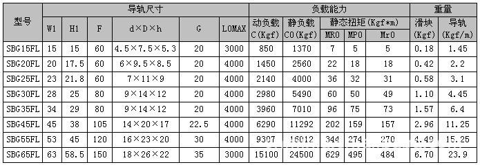 SBG系列型号规格尺寸表